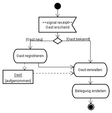 UML-Aktivitätsdiagramm - Activity Diagram