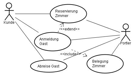 UML-Anwendungsfalldiagramm - Use Case Diagram